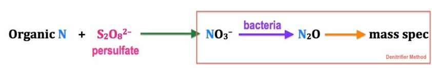 A simple diagram showing how organic nitrogen is first converted into nitrate, followed by Dr. Sigman's denitrifier method.  The first part is a chemical reaction (I haven't balanced it)  whereas the second relies on biologically-mediated processes.  All the organic N is converted to nitrous oxide (that's why all the N's are blue!)